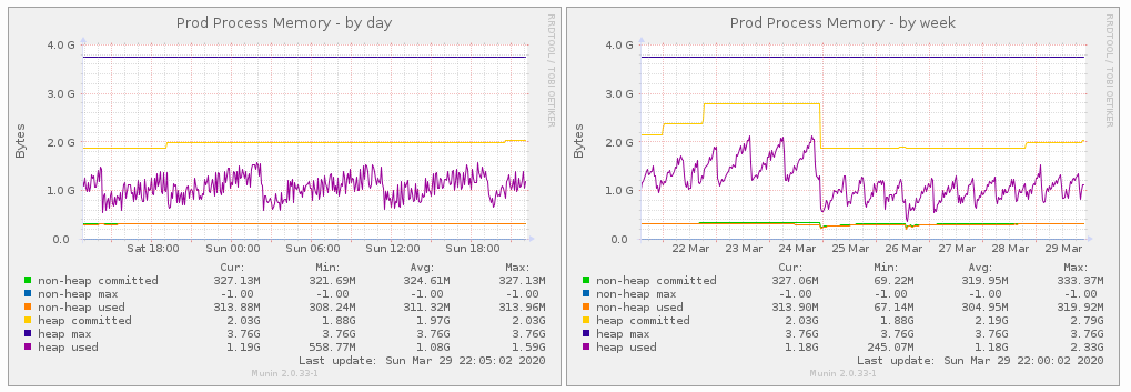 Munin JVM Monitoring on Multiple Docker Containers
